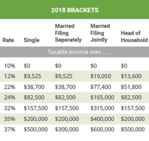 Les tranches fiscales pour les revenus immobiliers aux Etats Unis